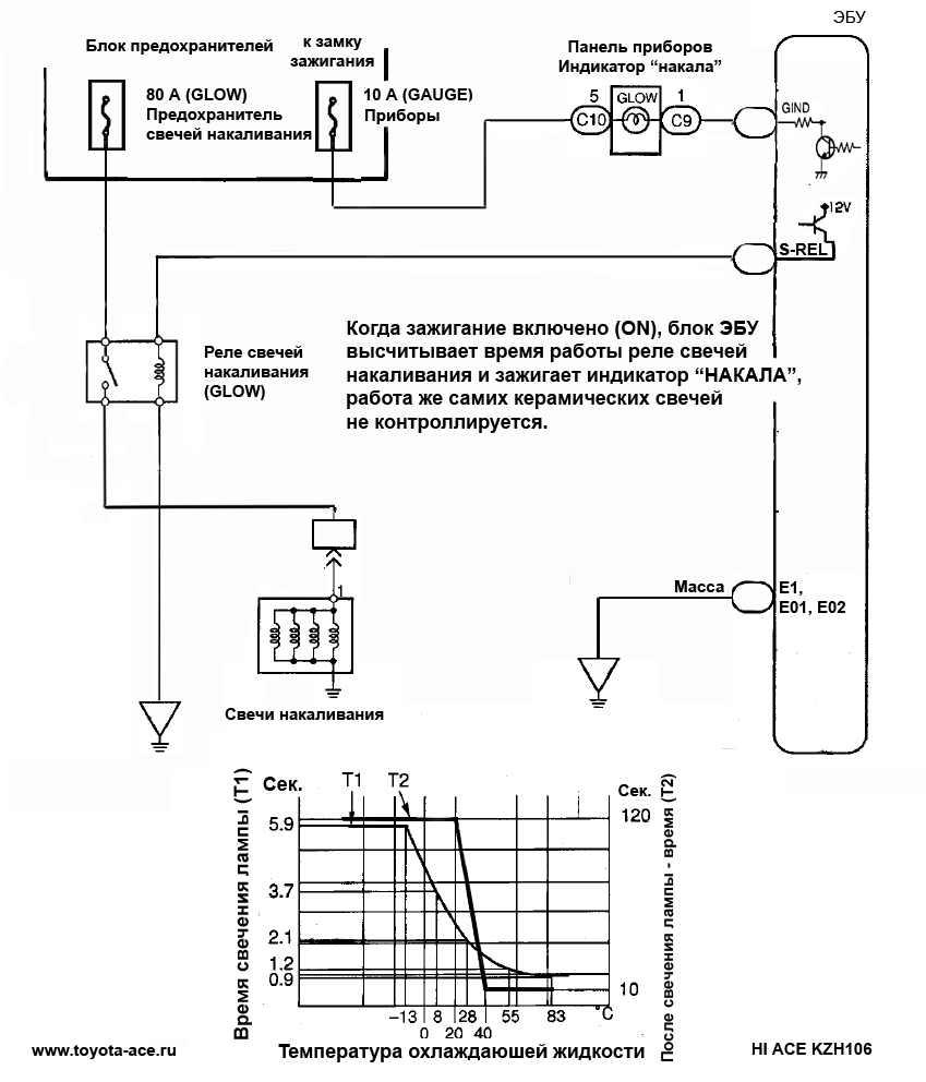 Toyota Granvia Wiring Diagram Diagnosis Of Kz Te Troubleshooting Schemes Connecting Hilux Electromagnetic Pneumatic Valves That Control The Small Throttle In Inlet To Ecu